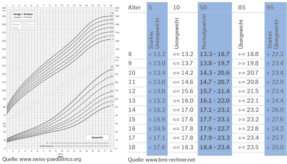 27 5 frau bmi BMI Chart: